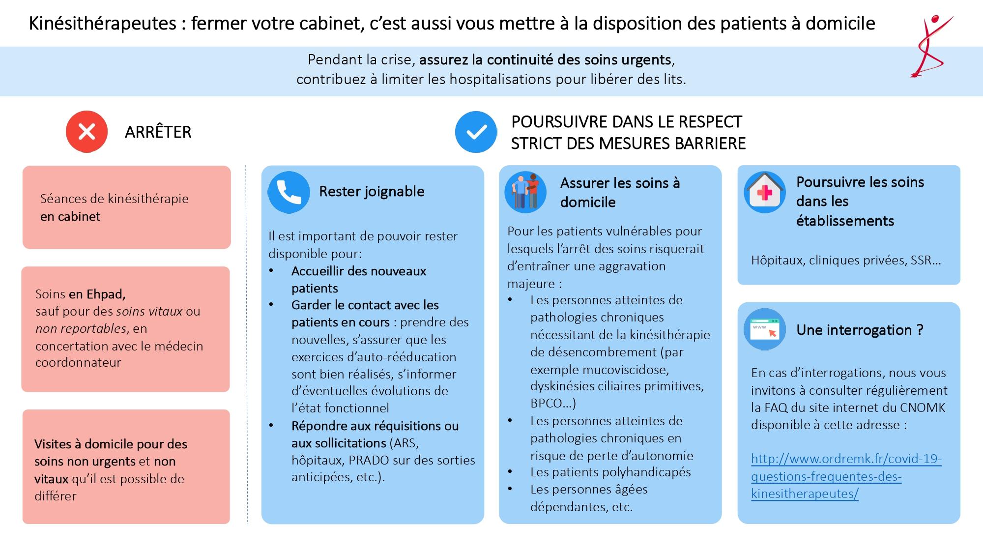 Information sur la fermeture des cabinets libéraux – Le Conseil